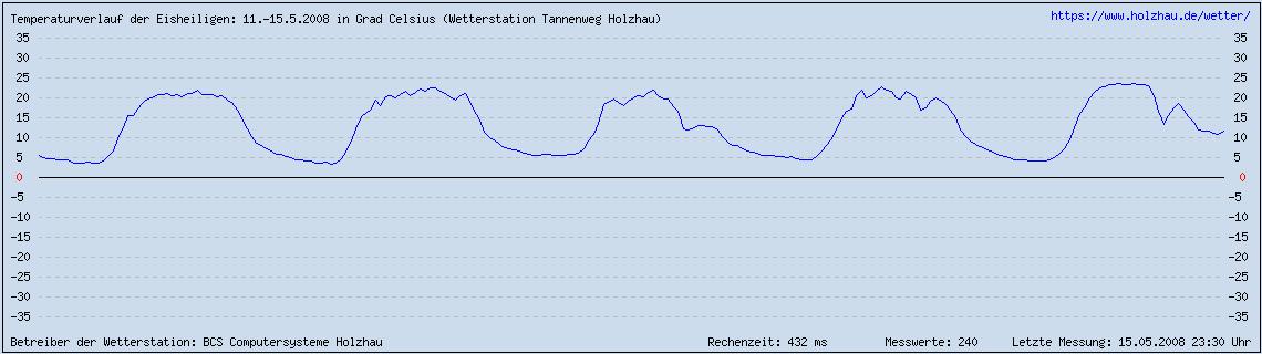 Die Eisheiligen, Temperaturen im Mai 2008 (Sachsen)